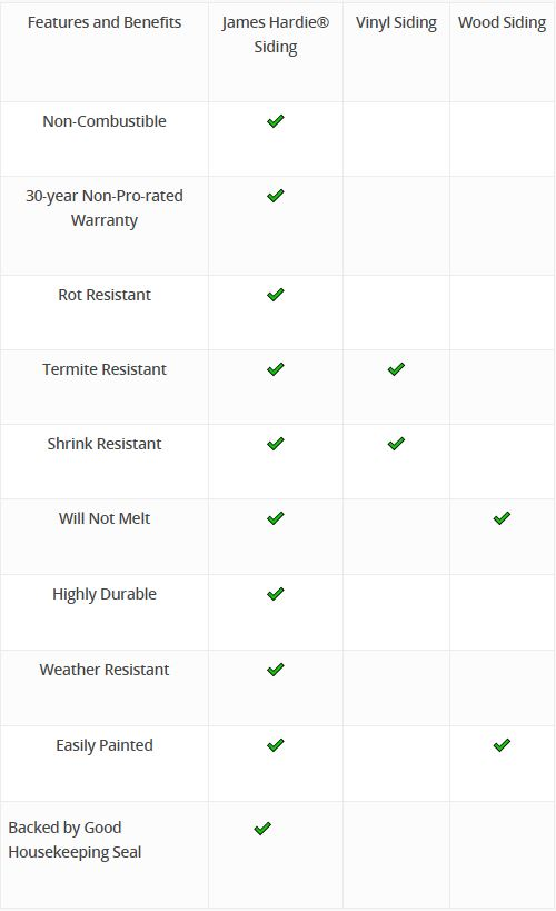 Chart showcasing the features and benefits of James Hardie products